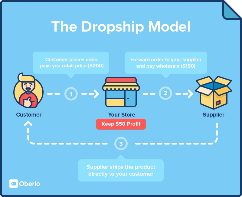 Dropshipping-Model-Picture-from-Oberlo