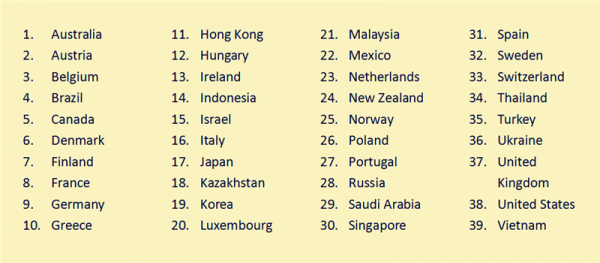 Which Countries Can Epacket Reach to