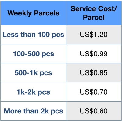Dropshipping Pick and Pack Cost