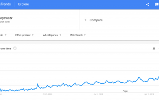 MindenSourcing-Google-Trends-Shapewear