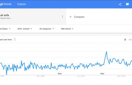 MindenSourcing-Google-Trends-air-sofa