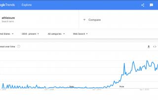 MindenSourcing-Google-Trends-athleisure