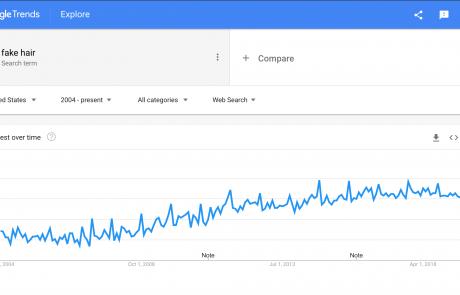 MindenSourcing-Google-Trends-fake-hair