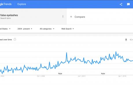MindenSourcing-Google-Trends-false-eyelashes