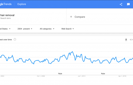 MindenSourcing-Google-Trends-hair-removal