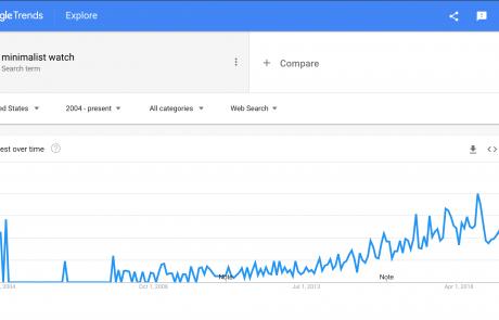 MindenSourcing-Google-Trends-minimalist-watch