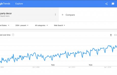 MindenSourcing-Google-Trends-party-decor