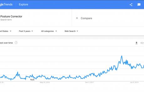 MindenSourcing-Google-Trends-posture-corrector