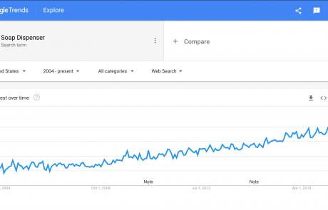MindenSourcing-Google-Trends-soap-dispenser