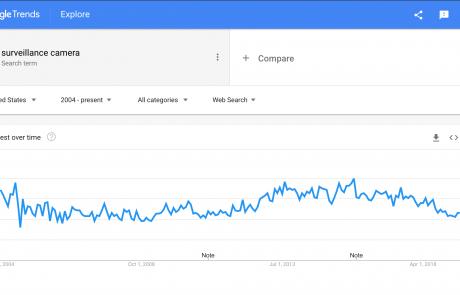 MindenSourcing-Google-Trends-surveillance-camera