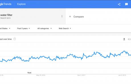 MindenSourcing-Google-Trends-water-filter